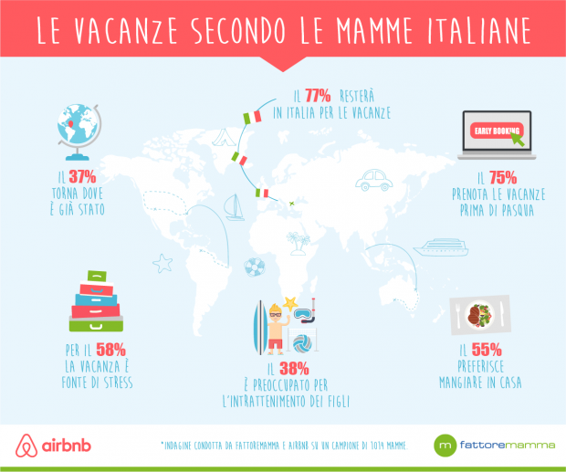 ricerca vacanze airbnb